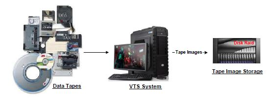 VTS Storage Solutions Overview